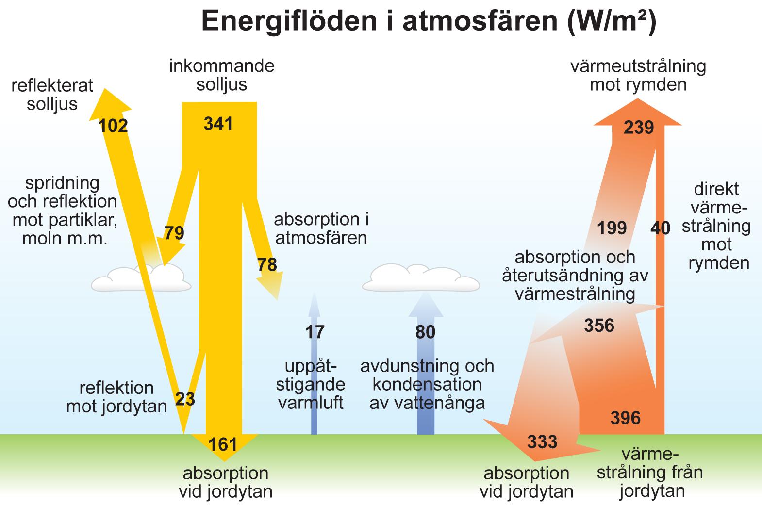 växthuseffekten energiflöden